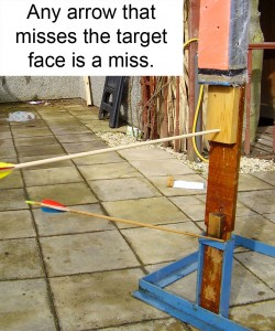 Any arrow that misses the target face is a miss.